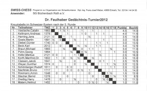Dr. Faulhaber Gedächtnisturnier