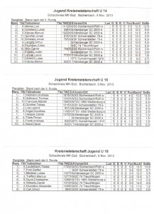Jugend Einzel Mfr-Süd 2013-14